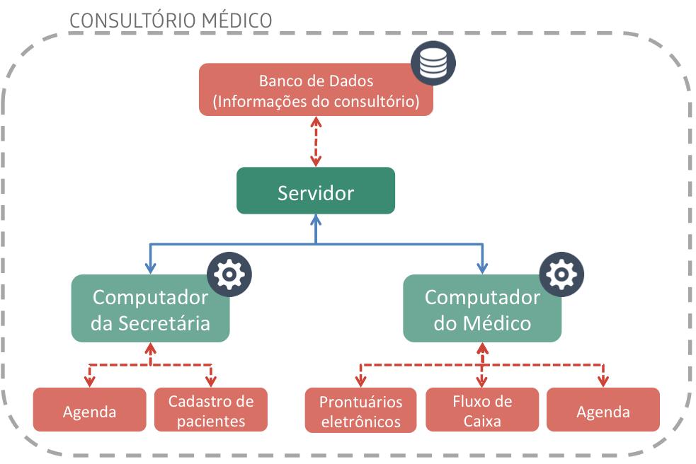 Modelo de rede local de um consultório médico
