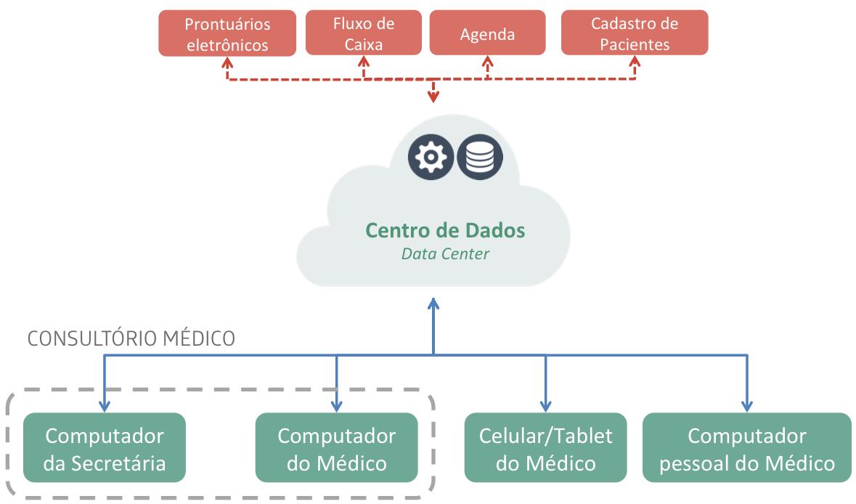 Modelo de sistema médico na nuvem